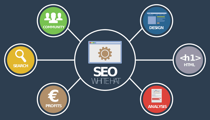 قرارداد ارائه خدمات سئو SEO – بهینه سازی سایت برای موتورهای جستجو
